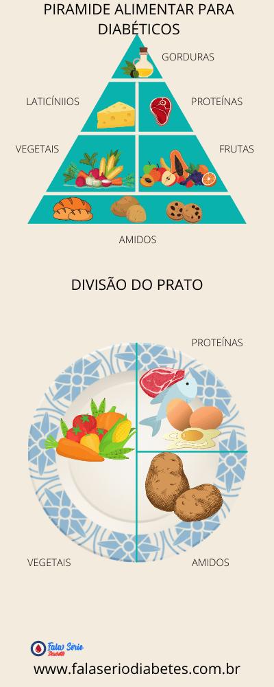 Dieta para Diabéticos Tipo 1 - Como controlar a glicose